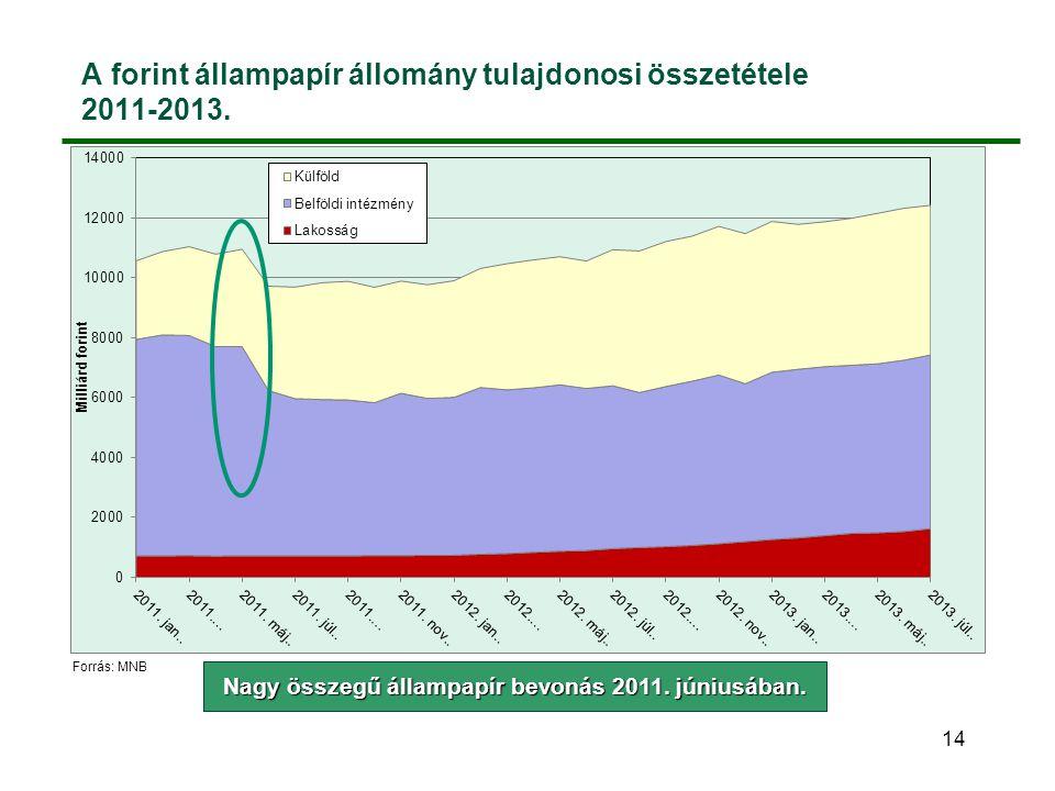 A forint állampapír állomány tulajdonosi összetétele 2011-2013.