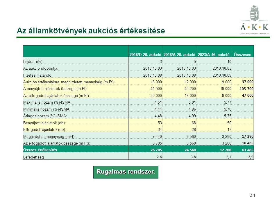 Az államkötvények aukciós értékesítése