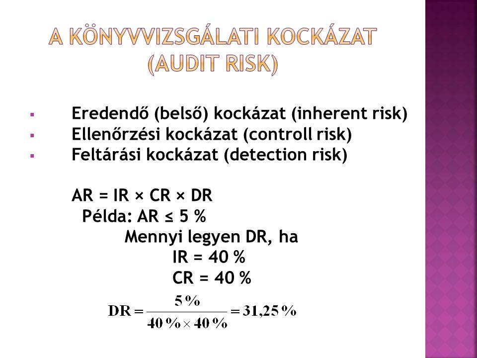 A könyvvizsgálati kockázat (Audit risk)