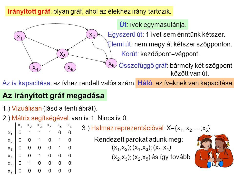 Az irányított gráf megadása