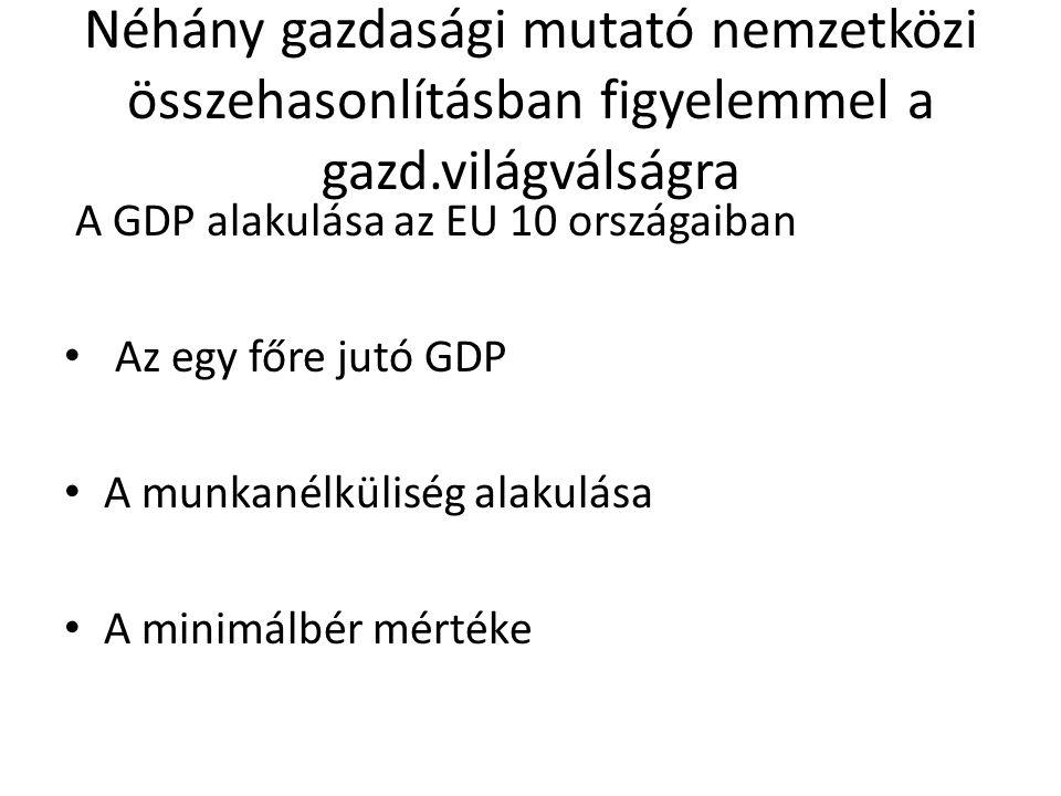 Néhány gazdasági mutató nemzetközi összehasonlításban figyelemmel a gazd.világválságra