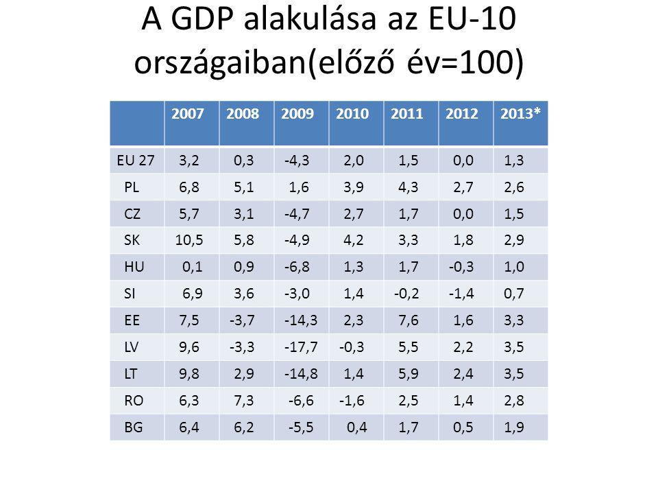 A GDP alakulása az EU-10 országaiban(előző év=100)