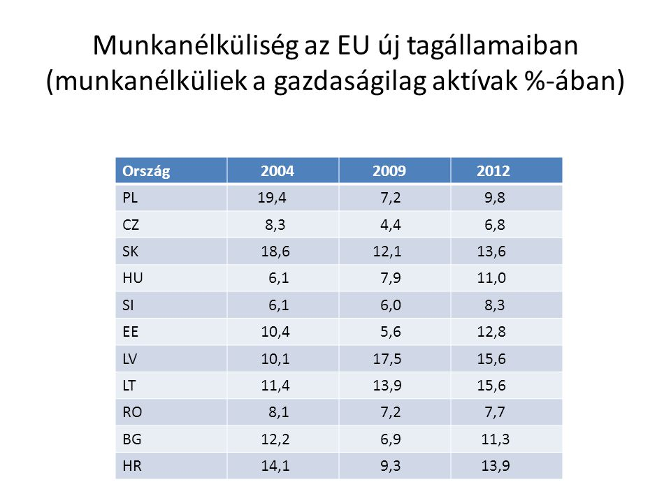 Munkanélküliség az EU új tagállamaiban (munkanélküliek a gazdaságilag aktívak %-ában)