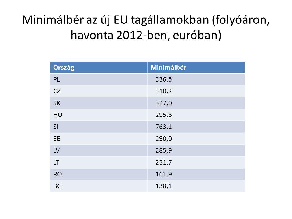 Minimálbér az új EU tagállamokban (folyóáron, havonta 2012-ben, euróban)