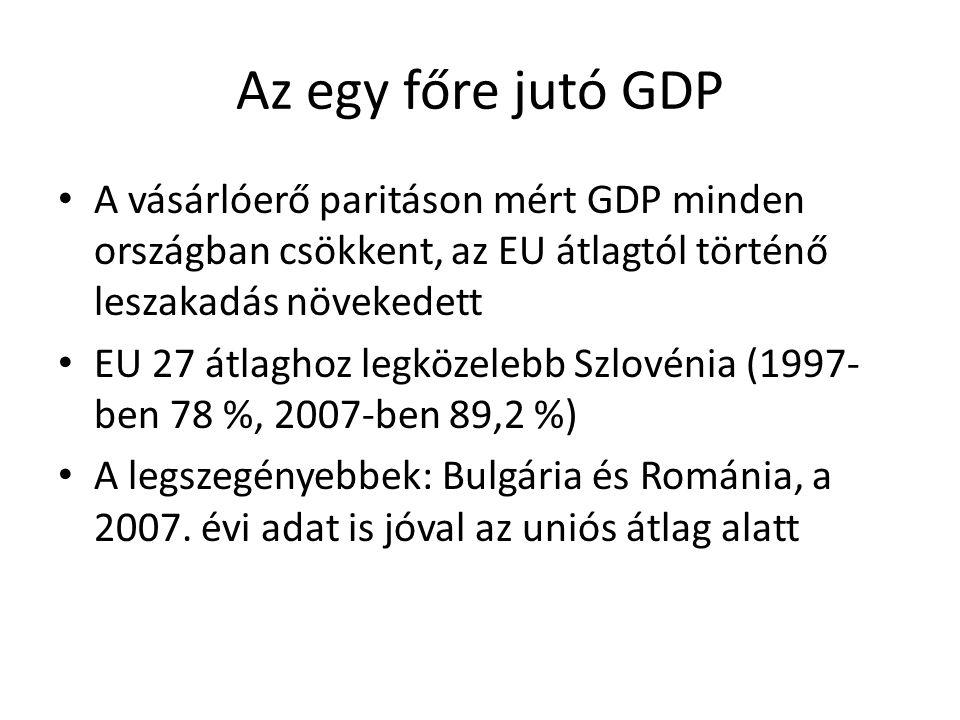 Az egy főre jutó GDP A vásárlóerő paritáson mért GDP minden országban csökkent, az EU átlagtól történő leszakadás növekedett.