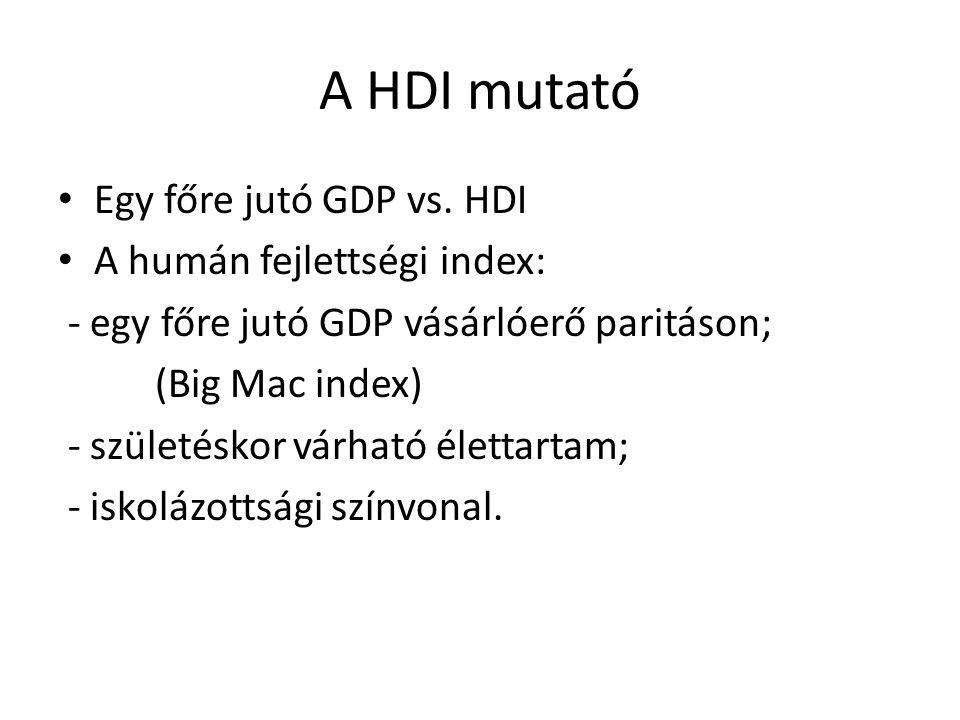 A HDI mutató Egy főre jutó GDP vs. HDI A humán fejlettségi index: