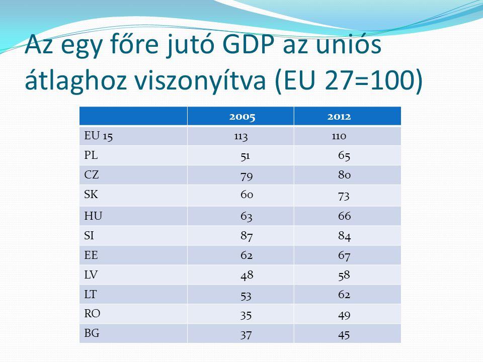 Az egy főre jutó GDP az uniós átlaghoz viszonyítva (EU 27=100)