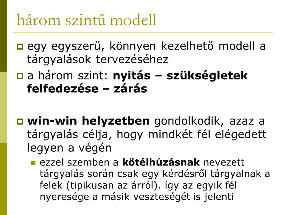 három szintű modell egy egyszerű, könnyen kezelhető modell a tárgyalások tervezéséhez. a három szint: nyitás – szükségletek felfedezése – zárás.