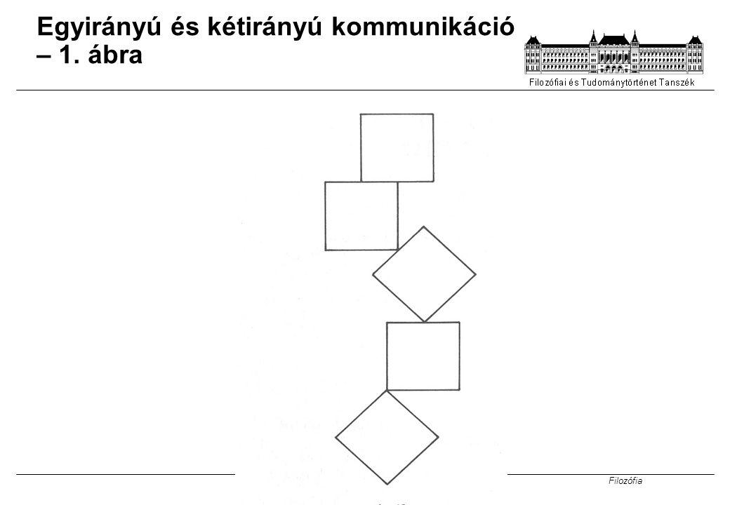 Egyirányú és kétirányú kommunikáció – 1. ábra