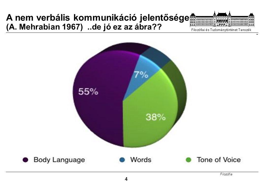 A nem verbális kommunikáció jelentősége