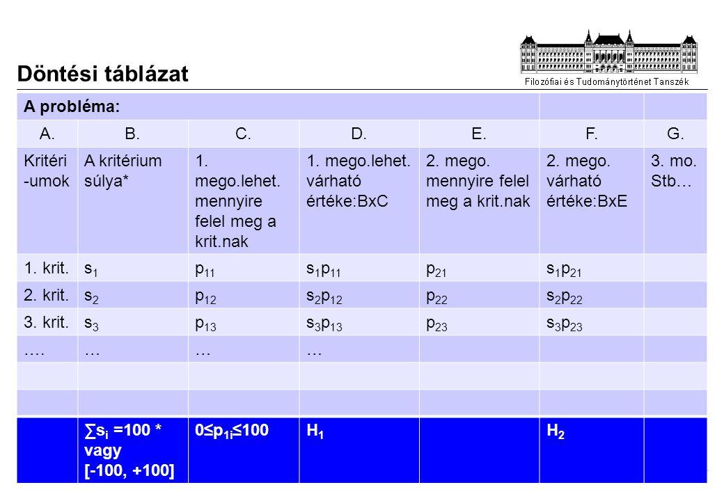 Döntési táblázat A probléma: A. B. C. D. E. F. G. Kritéri-umok