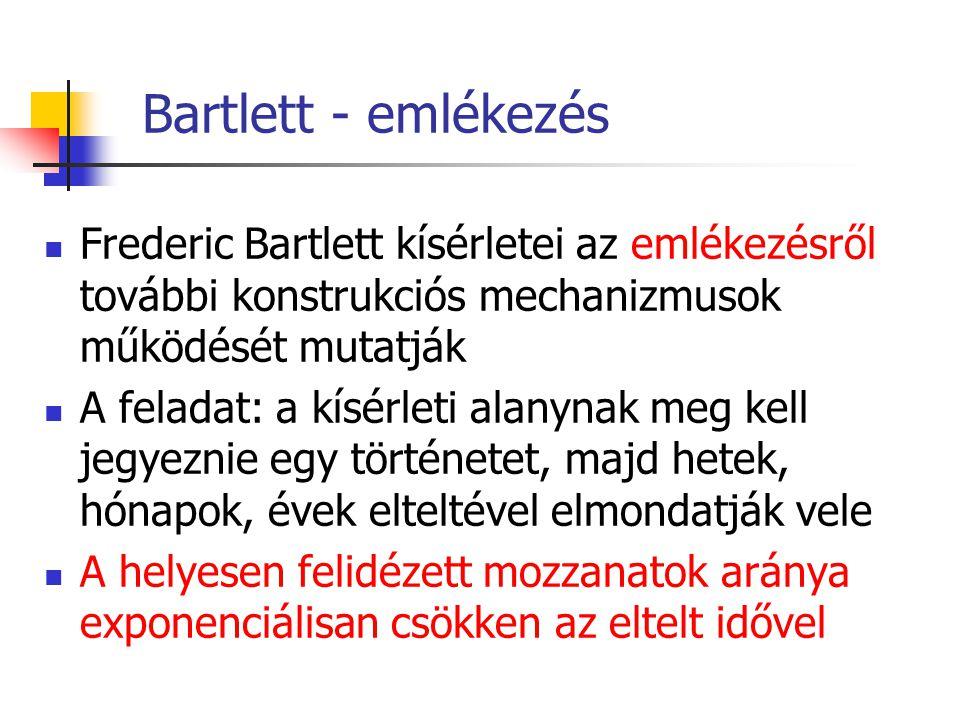 Bartlett - emlékezés Frederic Bartlett kísérletei az emlékezésről további konstrukciós mechanizmusok működését mutatják.
