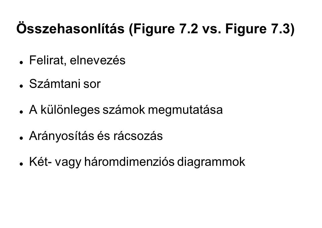 Összehasonlítás (Figure 7.2 vs. Figure 7.3)