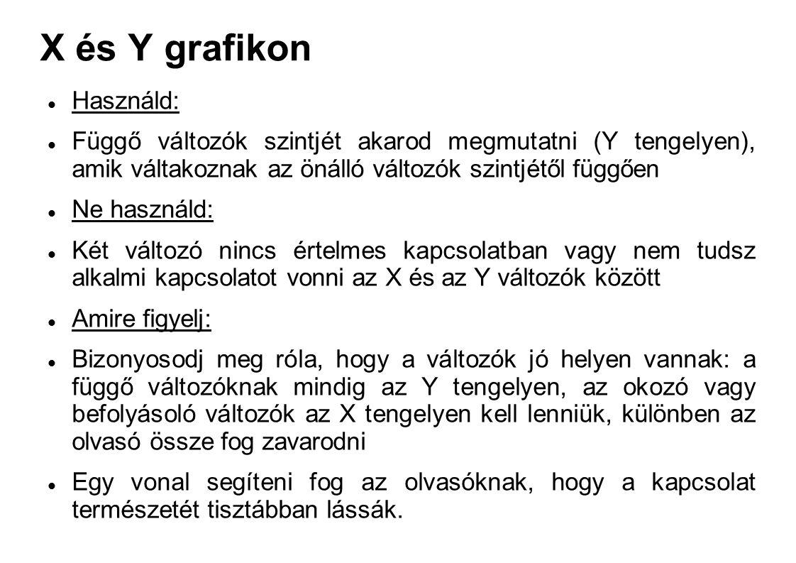 X és Y grafikon Használd: