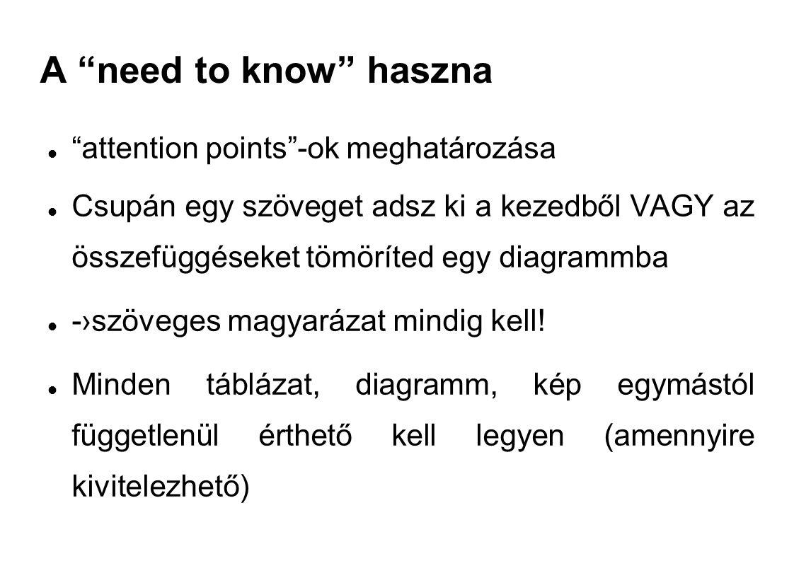A need to know haszna attention points -ok meghatározása