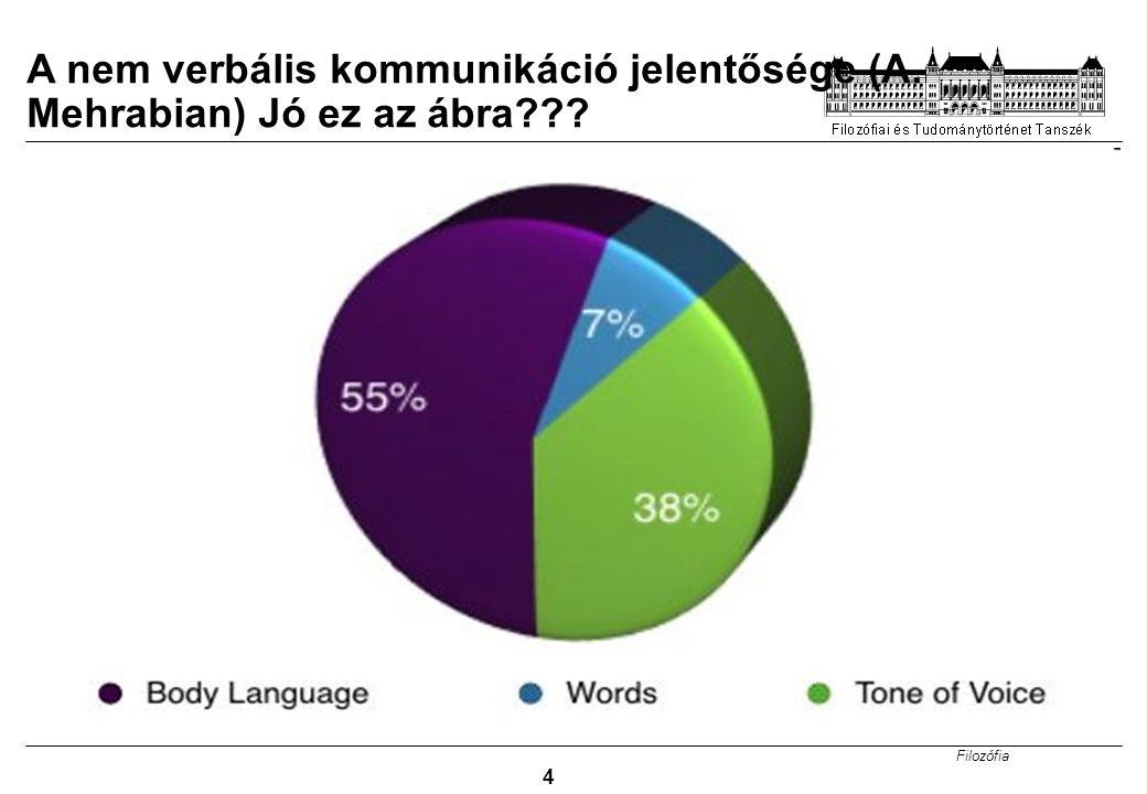 A nem verbális kommunikáció jelentősége (A. Mehrabian) Jó ez az ábra