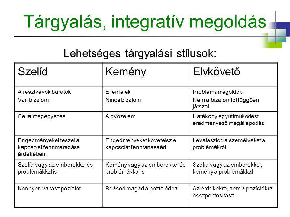 Tárgyalás, integratív megoldás