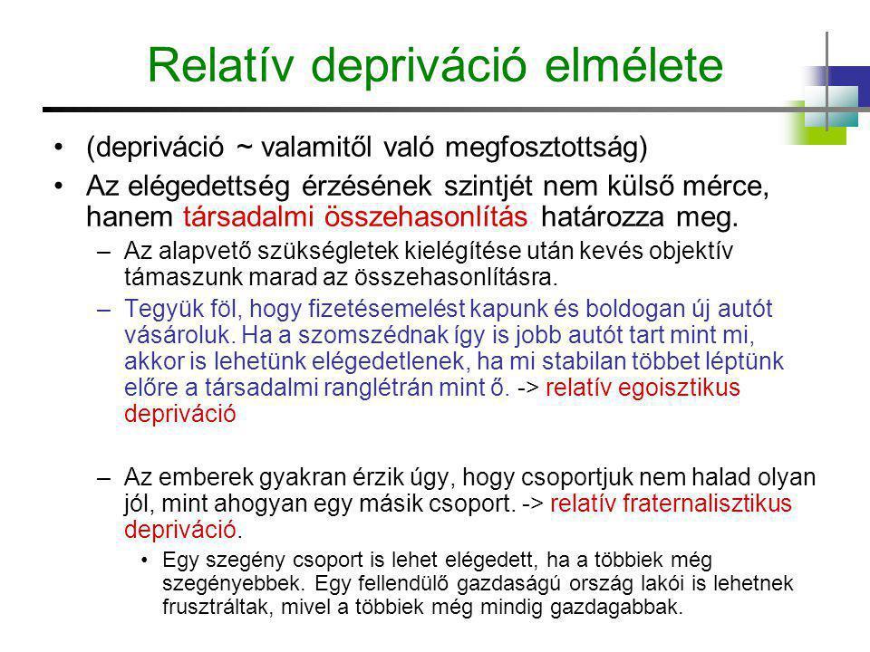 Relatív depriváció elmélete