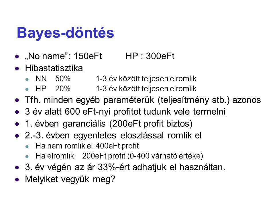 """Bayes-döntés """"No name : 150eFt HP : 300eFt Hibastatisztika"""