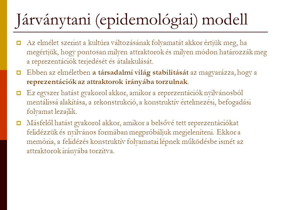 Járványtani (epidemológiai) modell