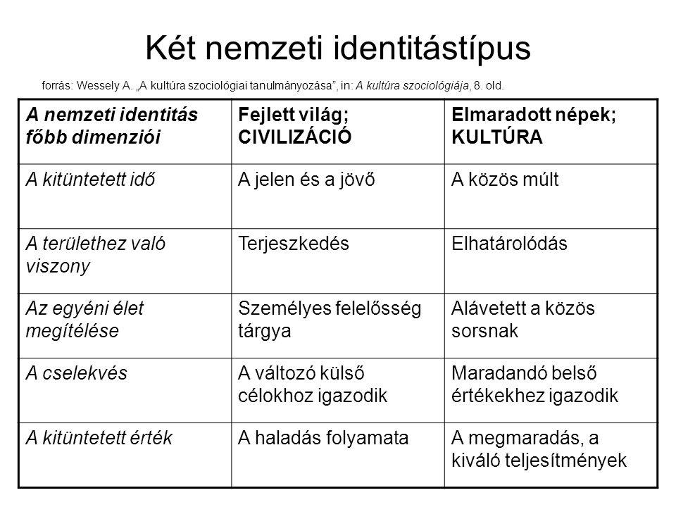 Két nemzeti identitástípus