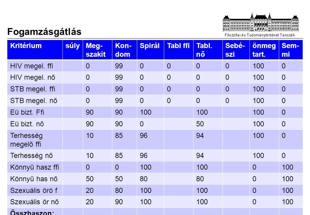 Fogamzásgátlás Kritérium súly Meg-szakít Kon-dom Spirál Tabl ffi