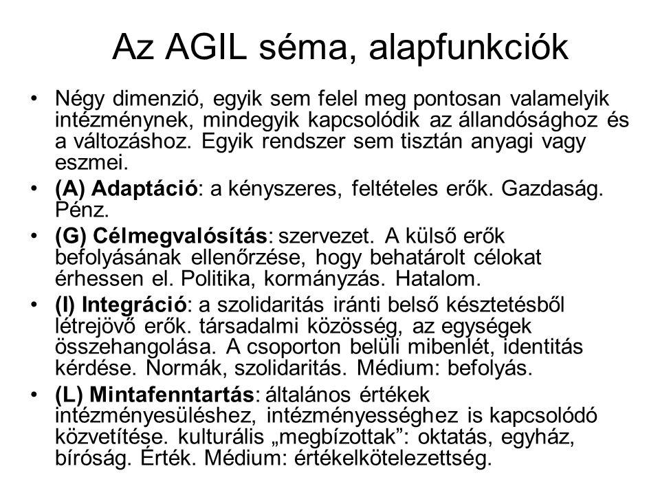 Az AGIL séma, alapfunkciók