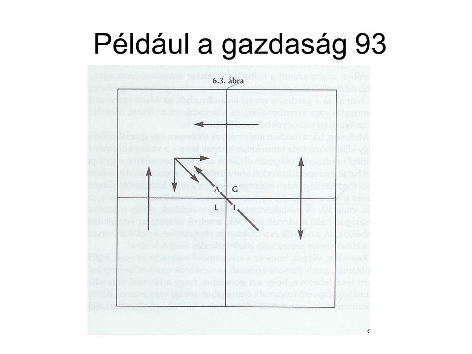 Például a gazdaság 93