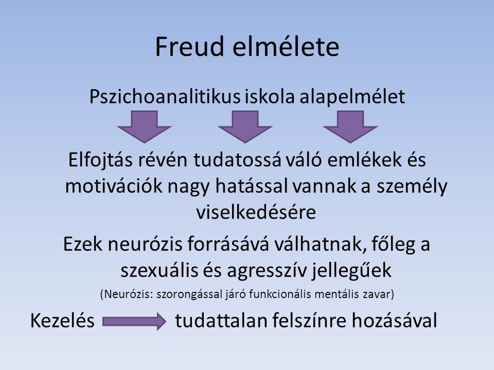 Freud elmélete Pszichoanalitikus iskola alapelmélet