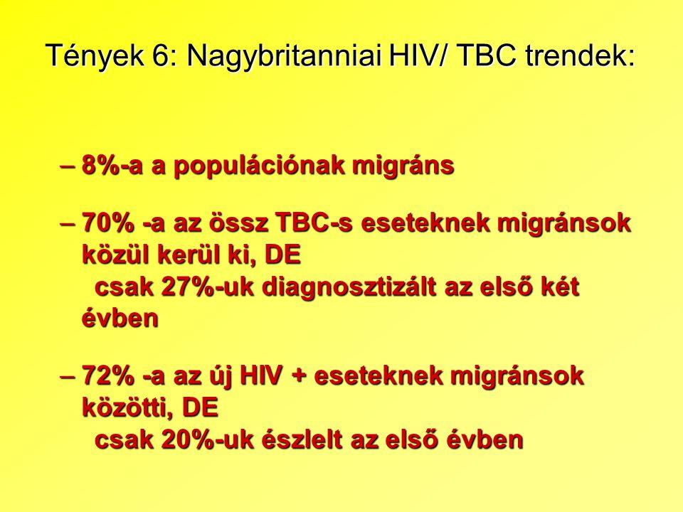 Tények 6: Nagybritanniai HIV/ TBC trendek: