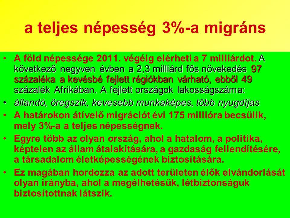 a teljes népesség 3%-a migráns