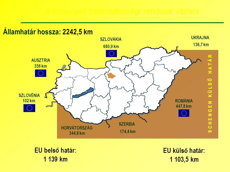 A schengeni határbiztonsági rendszer vázlata