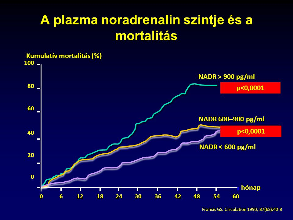 A plazma noradrenalin szintje és a mortalitás