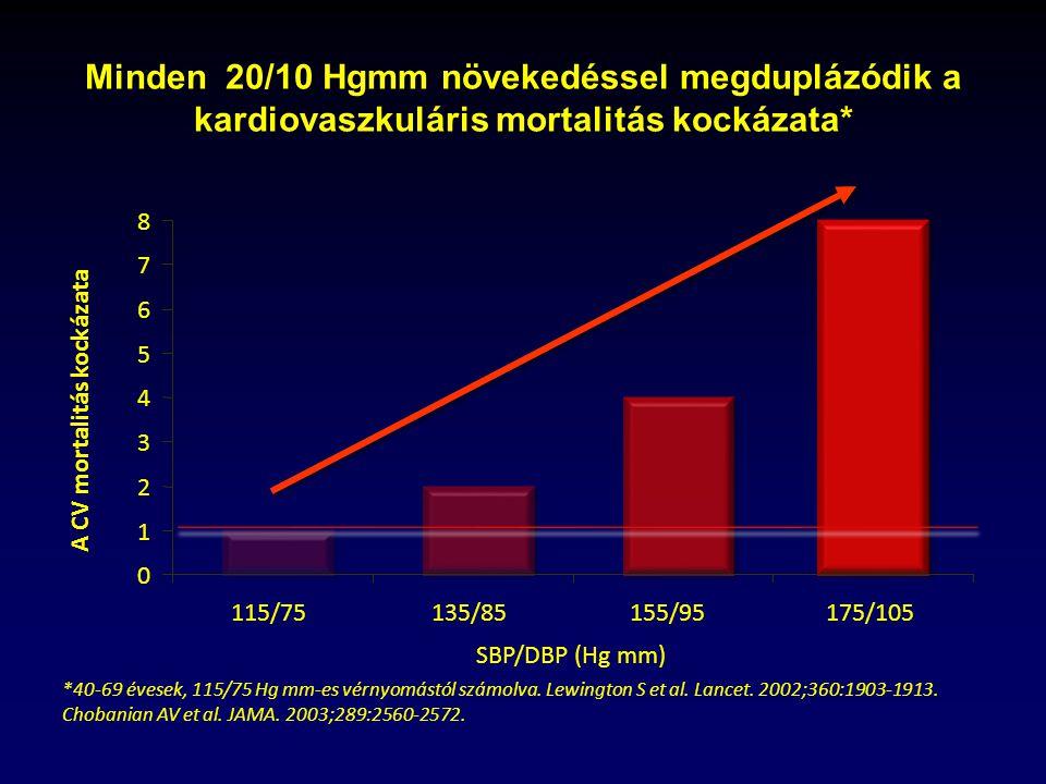 A CV mortalitás kockázata