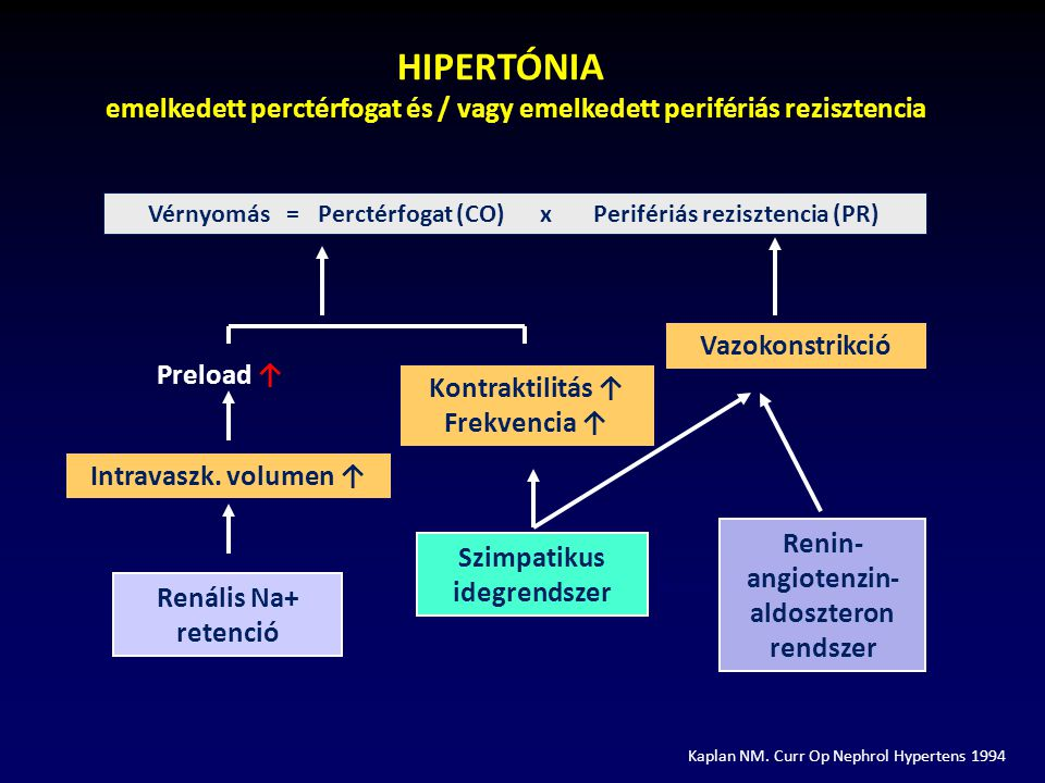 HIPERTÓNIA emelkedett perctérfogat és / vagy emelkedett perifériás rezisztencia.