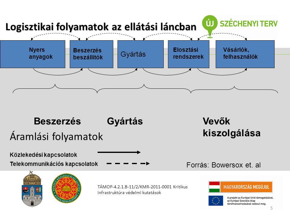 Logisztikai folyamatok az ellátási láncban
