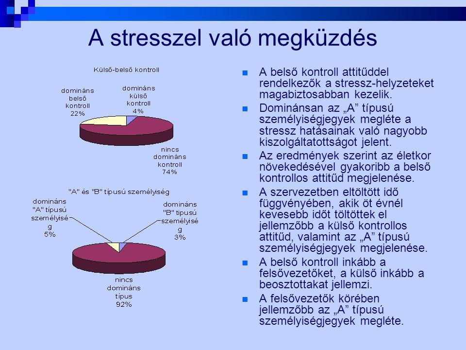A stresszel való megküzdés