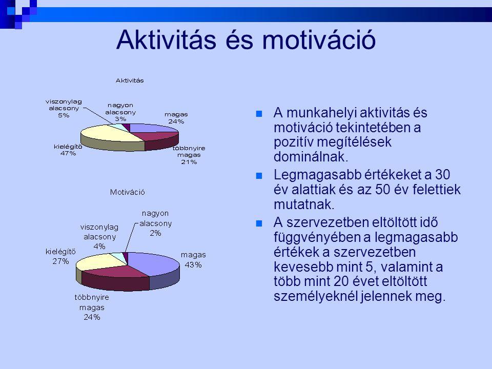 Aktivitás és motiváció