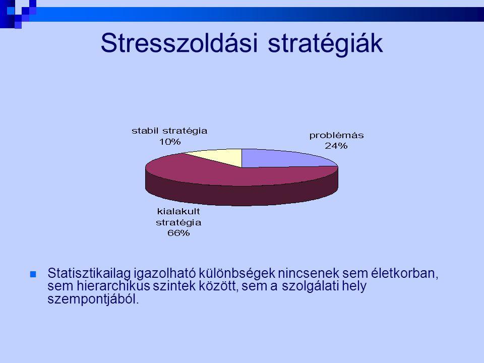 Stresszoldási stratégiák