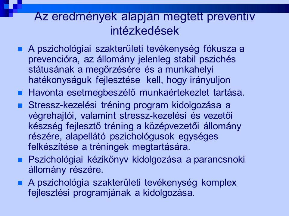 Az eredmények alapján megtett preventív intézkedések