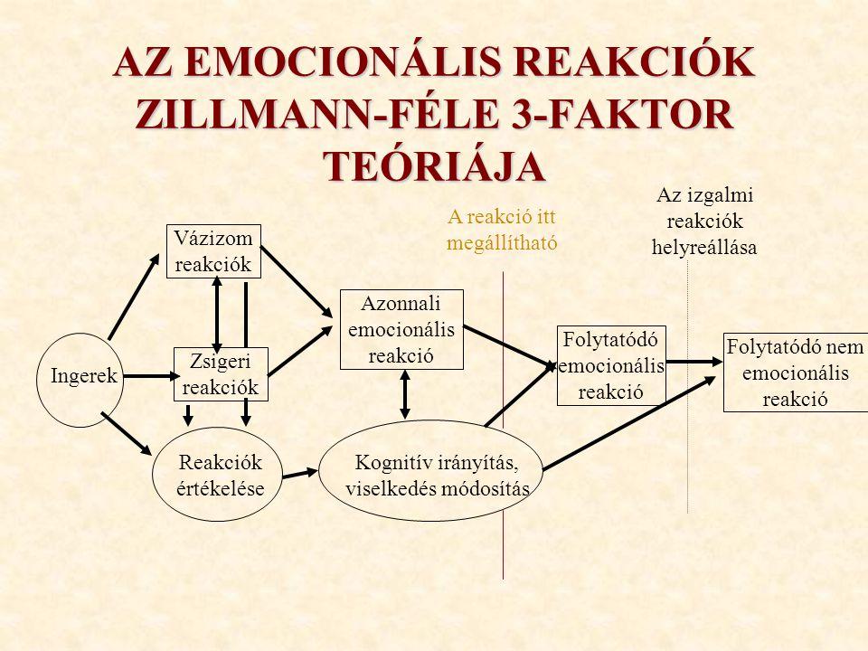 AZ EMOCIONÁLIS REAKCIÓK ZILLMANN-FÉLE 3-FAKTOR TEÓRIÁJA