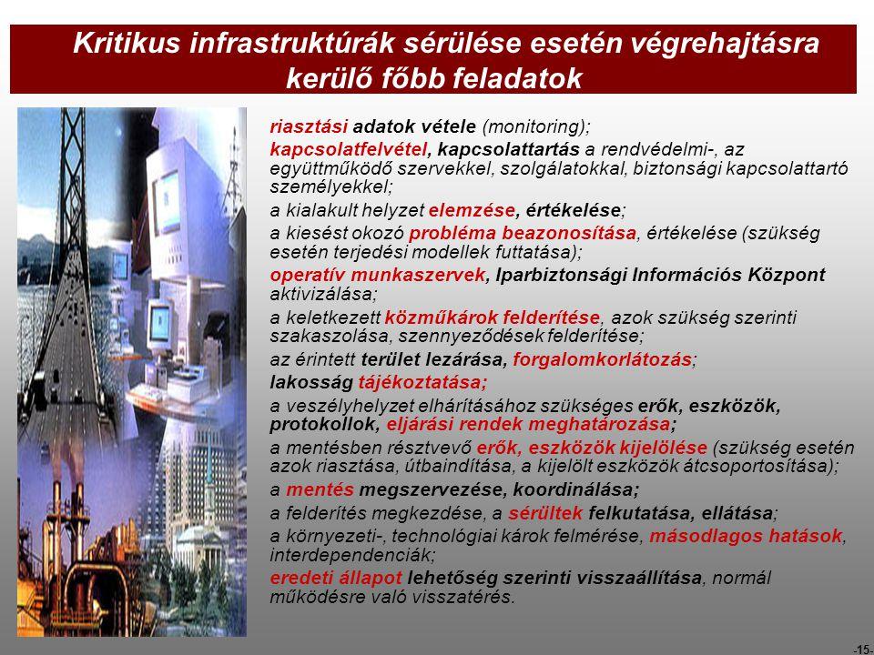 Kritikus infrastruktúrák sérülése esetén végrehajtásra kerülő főbb feladatok