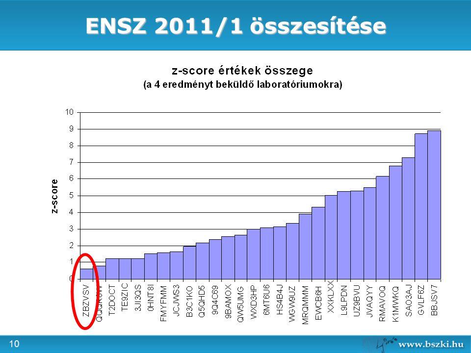 ENSZ 2011/1 összesítése
