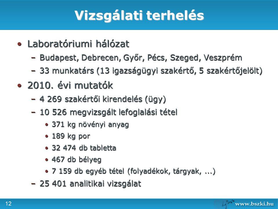 Vizsgálati terhelés Laboratóriumi hálózat 2010. évi mutatók
