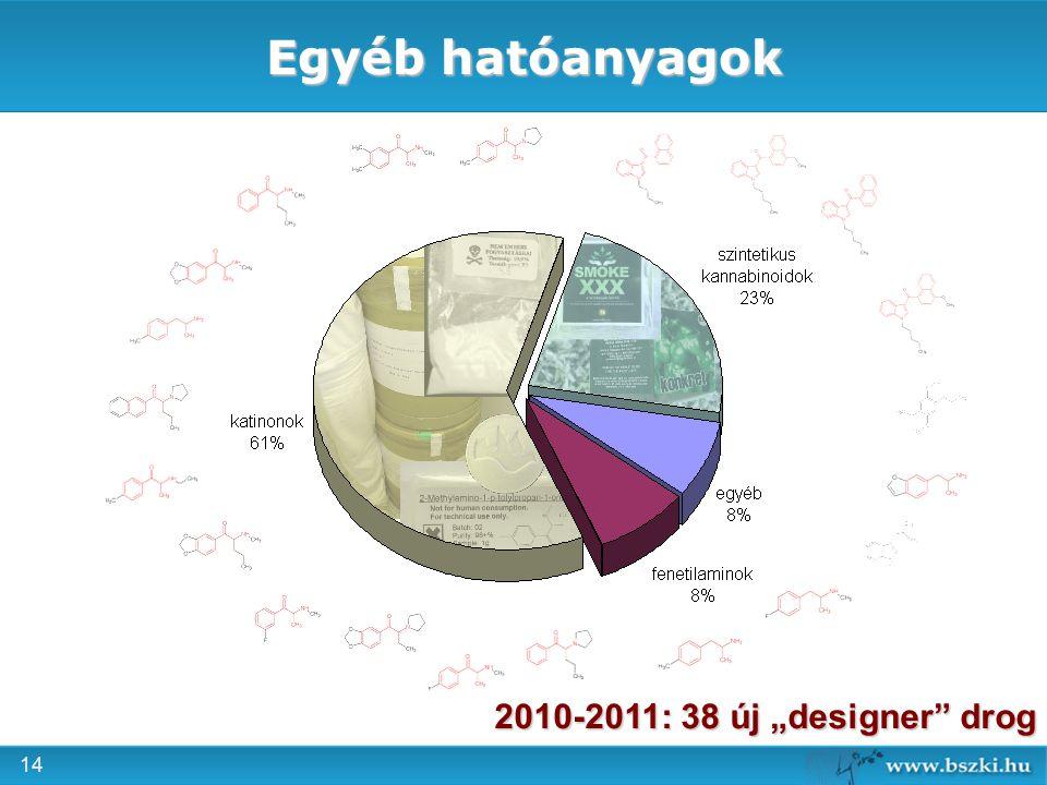 """Egyéb hatóanyagok 2010-2011: 38 új """"designer drog"""