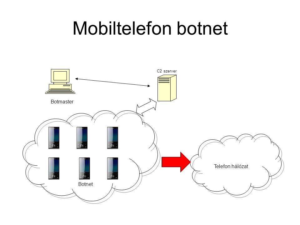 Mobiltelefon botnet C2 szerver Botmaster Telefon hálózat Botnet