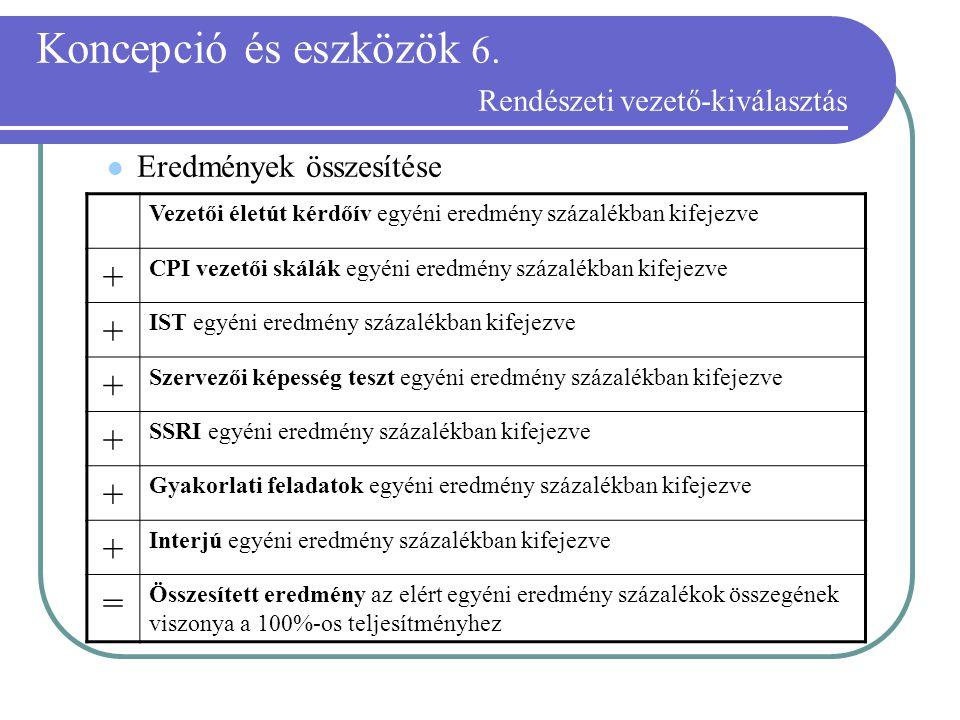 Koncepció és eszközök 6. Rendészeti vezető-kiválasztás