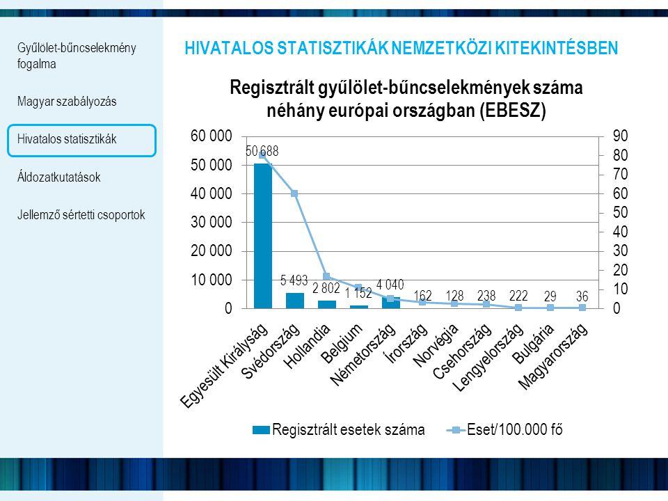 Hivatalos statisztikák Nemzetközi kitekintésben