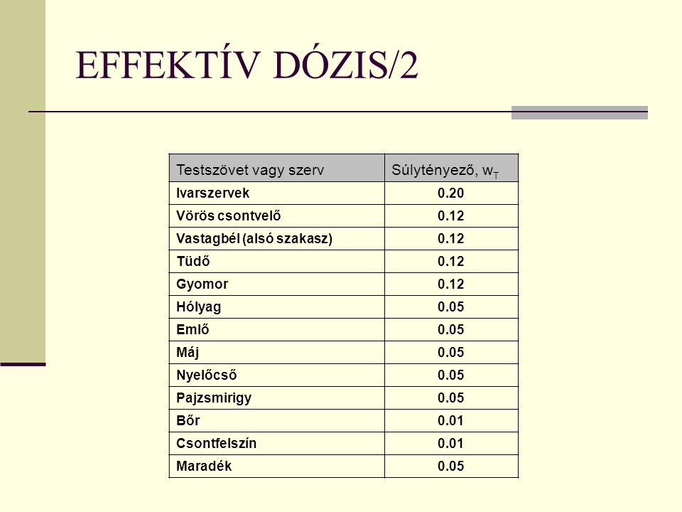EFFEKTÍV DÓZIS/2 Testszövet vagy szerv Súlytényező, wT Ivarszervek