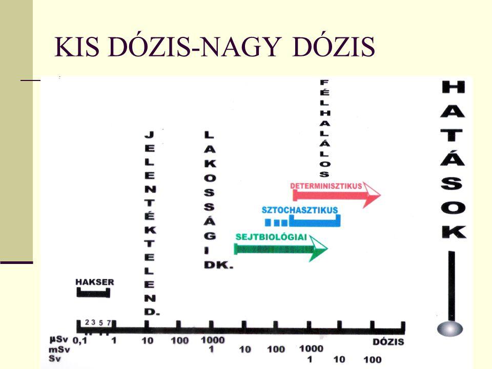 KIS DÓZIS-NAGY DÓZIS